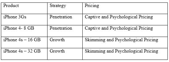Market Research Report: Apple Inc. Unit 4 Marketing principles