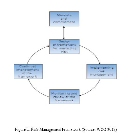 Regulatory Compliance ManagementRegulatory Compliance Management