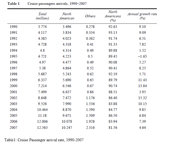 Sample Assignment on Impact of Cruise Tourism in Coastal Areas
