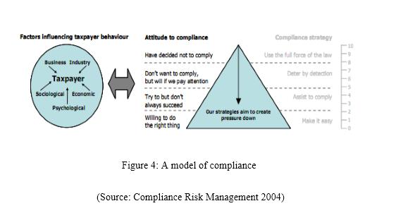 Regulatory Compliance Management