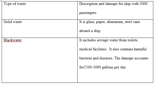 Sample Assignment on Impact of Cruise Tourism in Coastal Areas Sample Assignment on Impact of Cruise Tourism in Coastal Areas