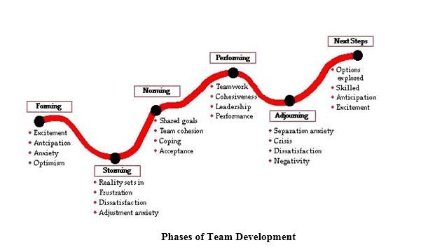 Phases of Team Development