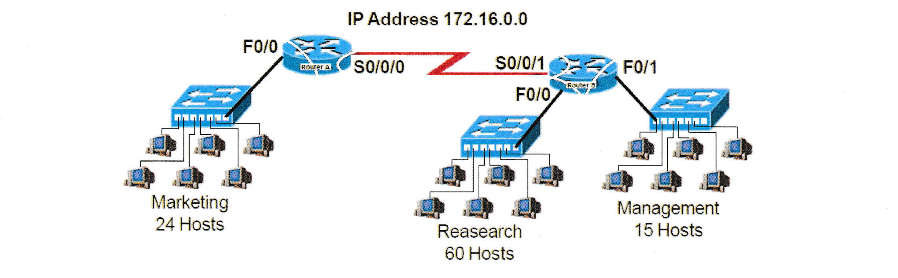 Data Communications and Network