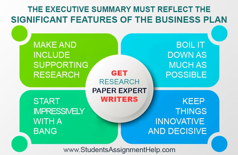 The Executive Summary Must Reflect The Significant Features Of The Business Plan