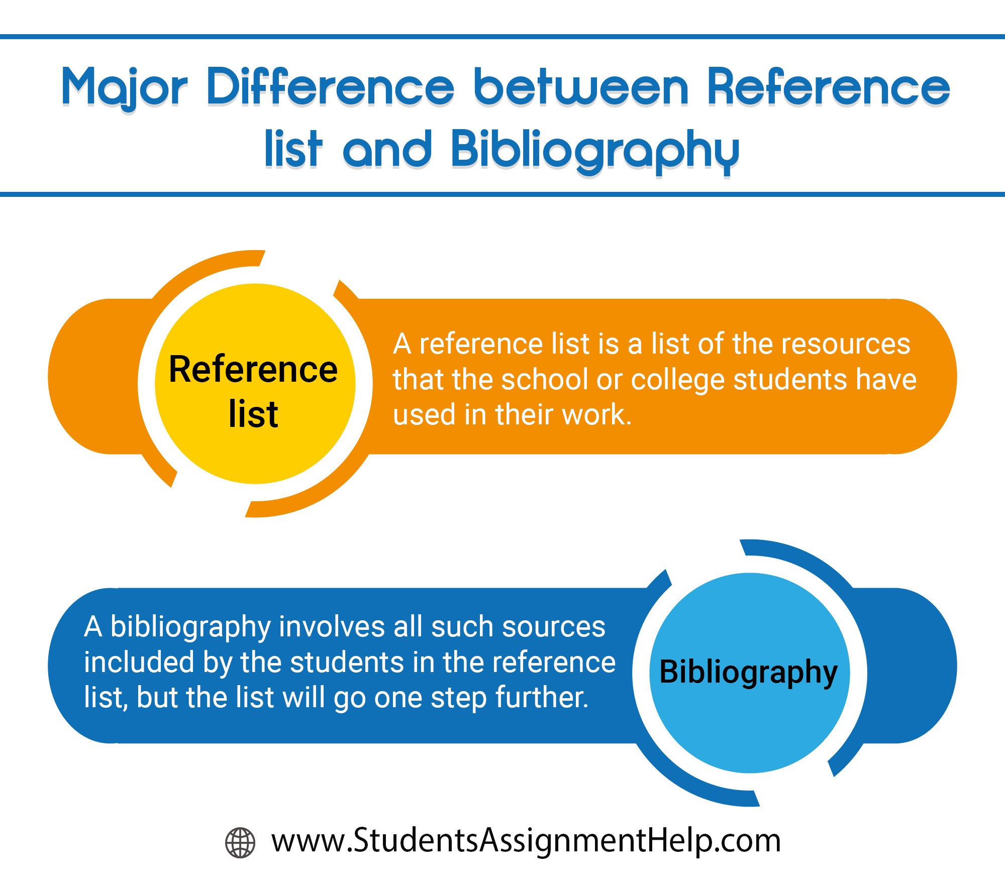 Image result for Major Difference between Reference list and Bibliography