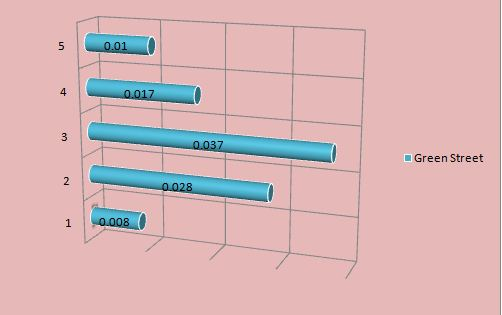 bar chart unit 6 business decision making