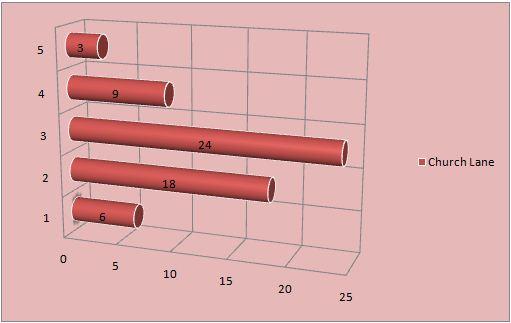 unit 6 BTEC business bar chart