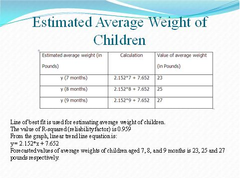 assignment for unit 6 Estimated Average Weight of Children