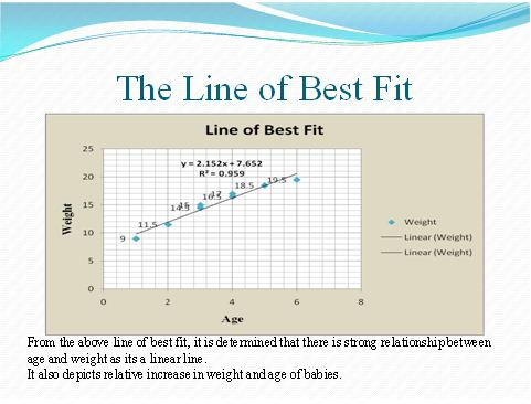 The Line of Best Fit- unit 6 BTEC assignment