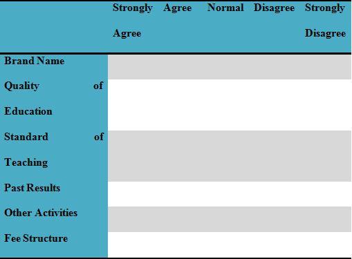 Unit 6 BTEC Factors considered in choosing school