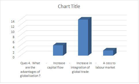globalisation advantages