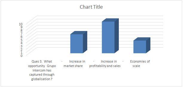globalisation literature review grupo intercom chart