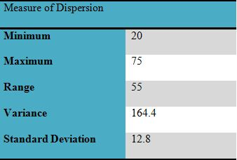 business decision measure of dispersion