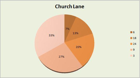 Church Lane business assignment
