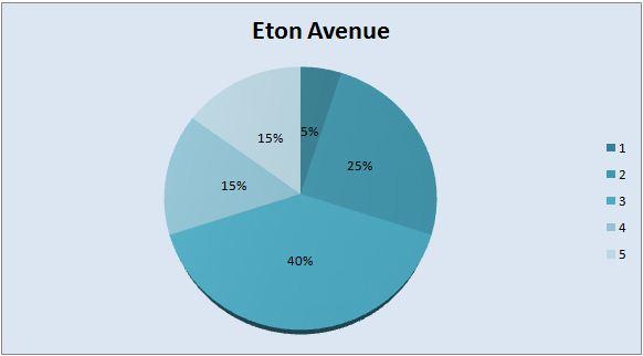 Eton Avenue decision making assignment