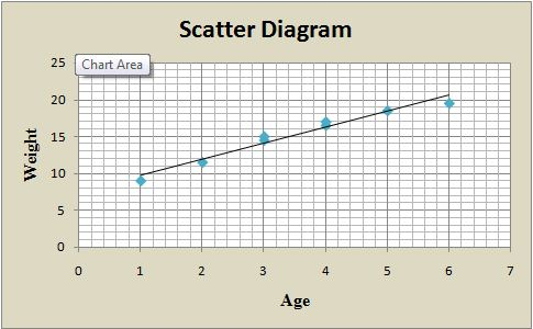 scatter diagram for unit 6 assignment