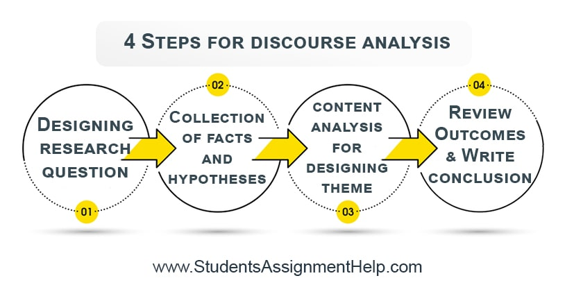 4 Steps for discourse analysis