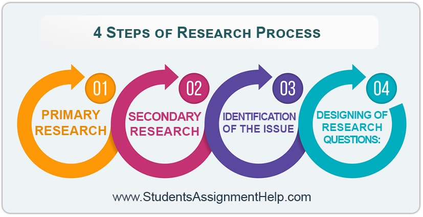 4 Steps of Research Process