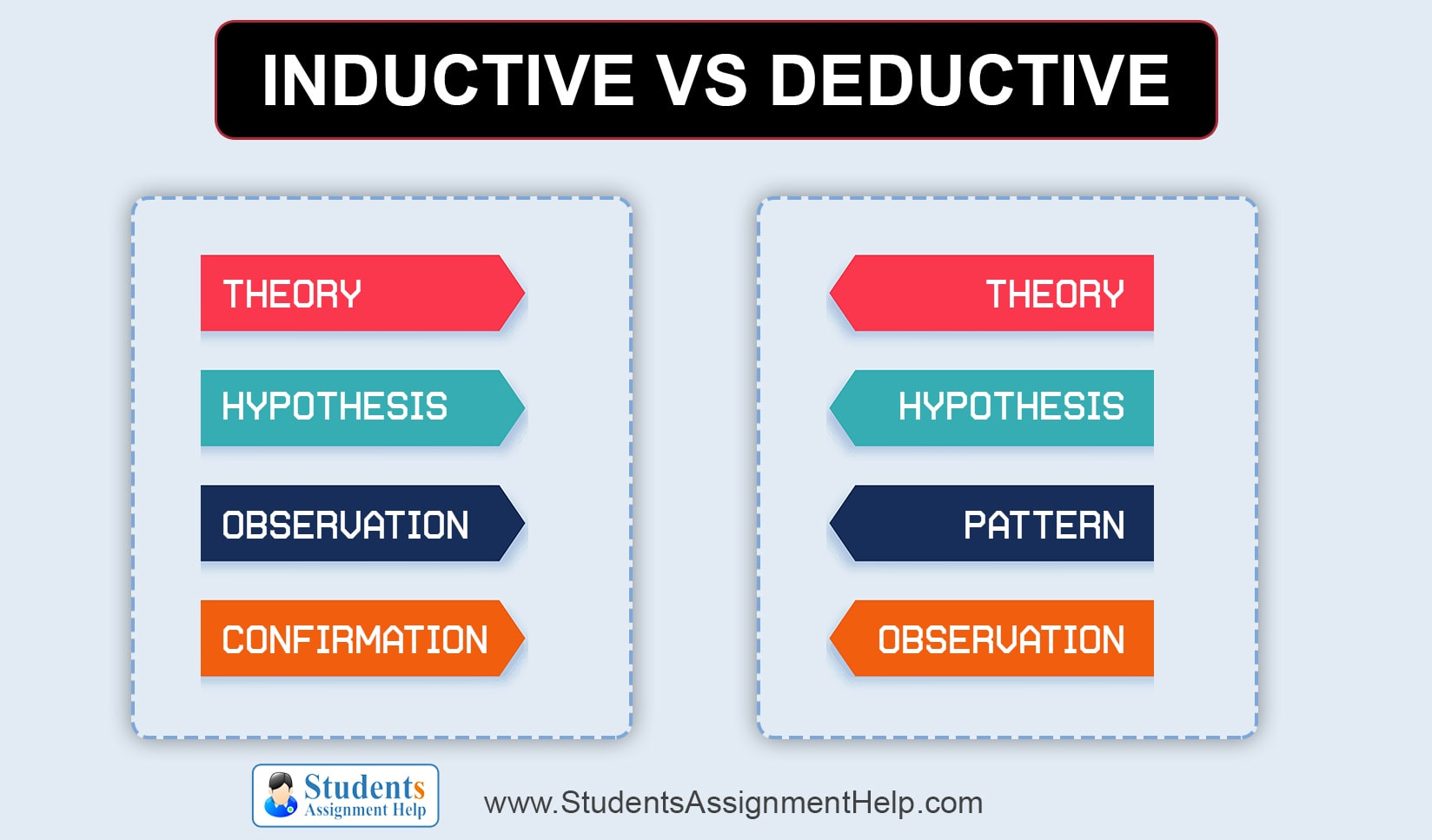 Difference between Inductive & Deductive