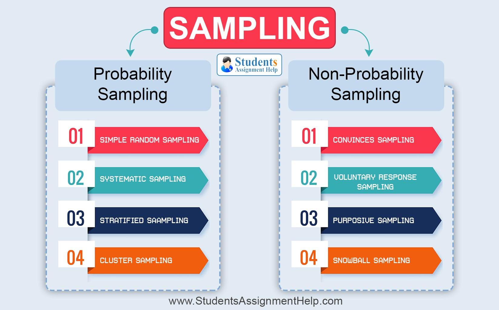 Methods Of Sampling