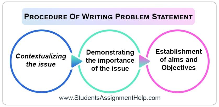 Procedure Of Writing Problem Statement