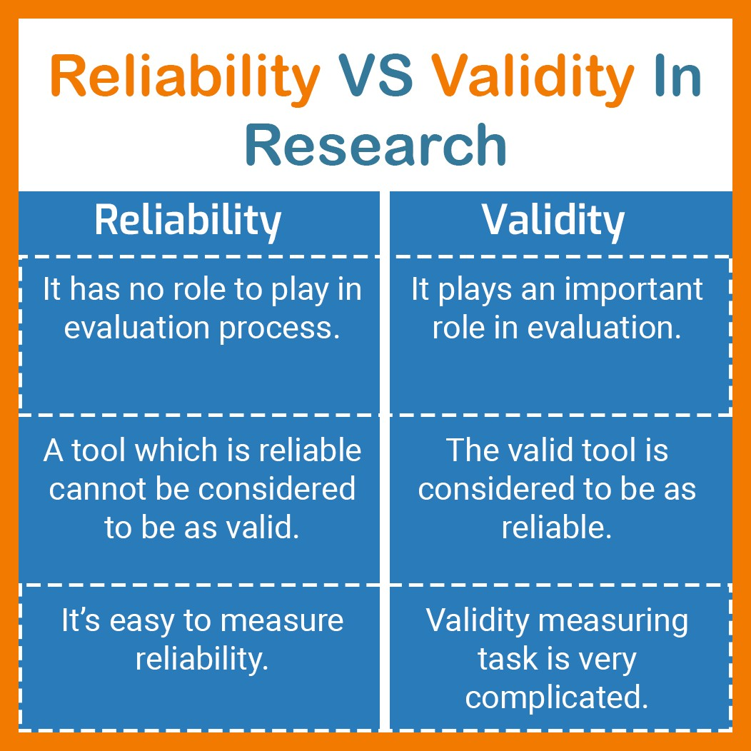 Reliability VS Validity In Research