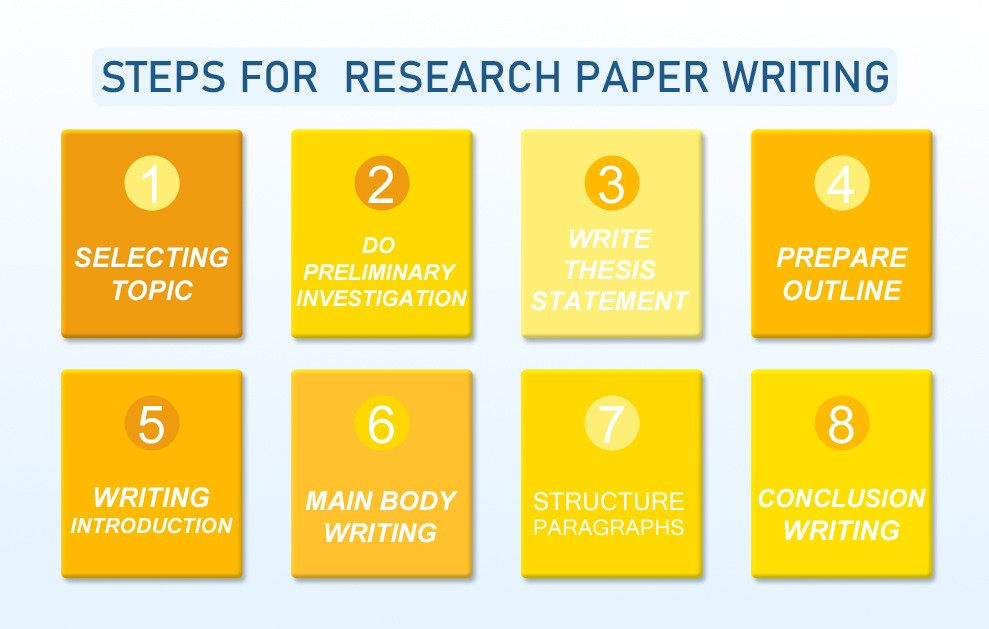 Steps for Research paper writing