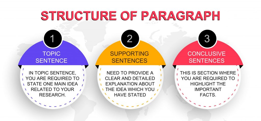 Structure Of Paragraph