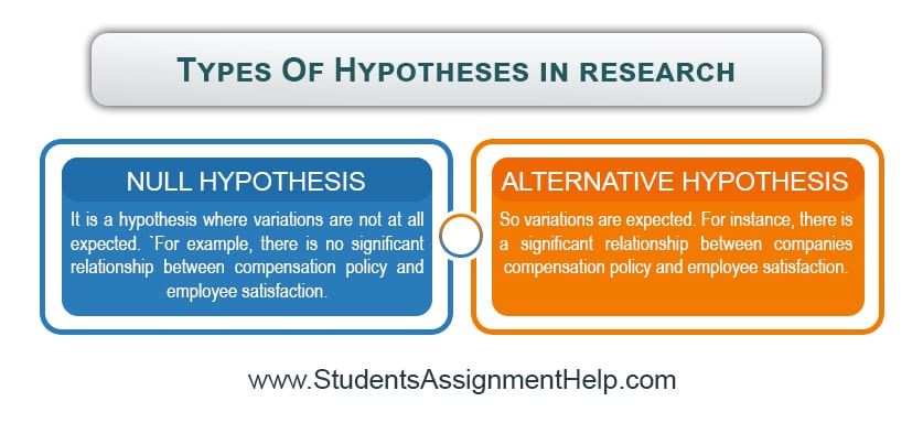 Types Of Hypotheses in research