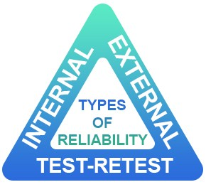 different types Of Reliability In Research