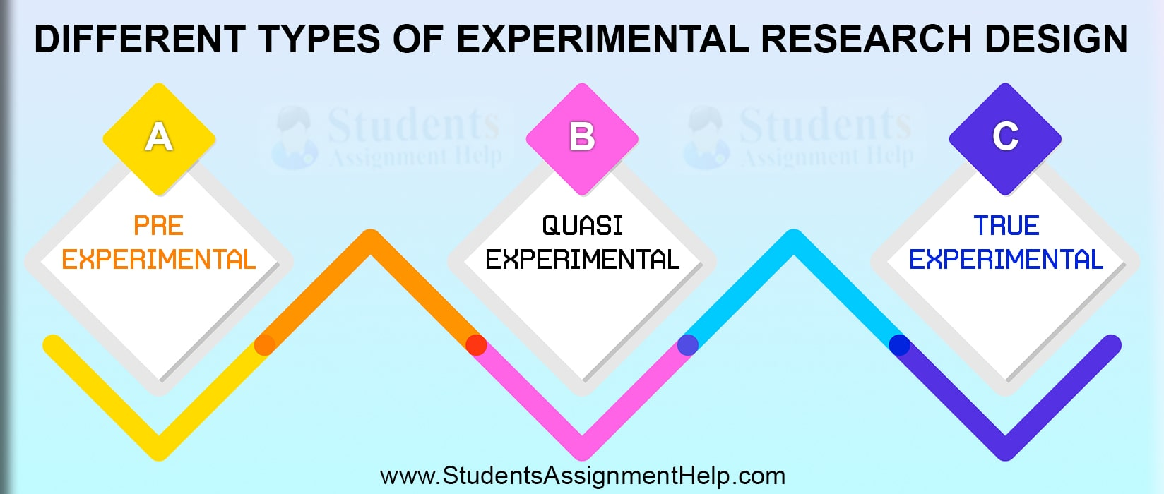 different types of experimental research design