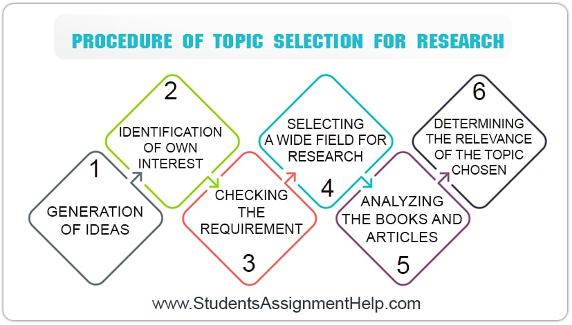 procedure of topic selection for research
