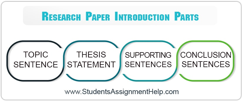 research paper introduction parts