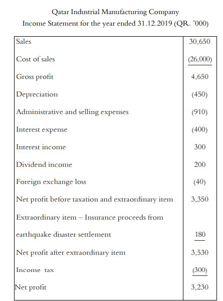 income statement for the year-end 2019 as well as additional