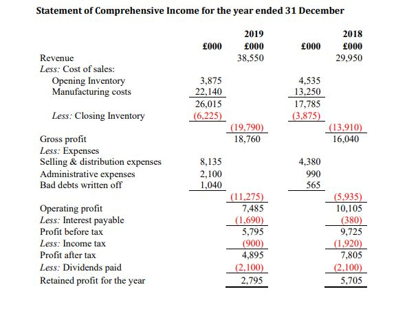 Statement of Comprehensive Income for the year ended 31 December