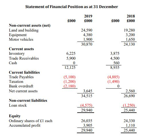 Statement of Financial Position as at 31 December