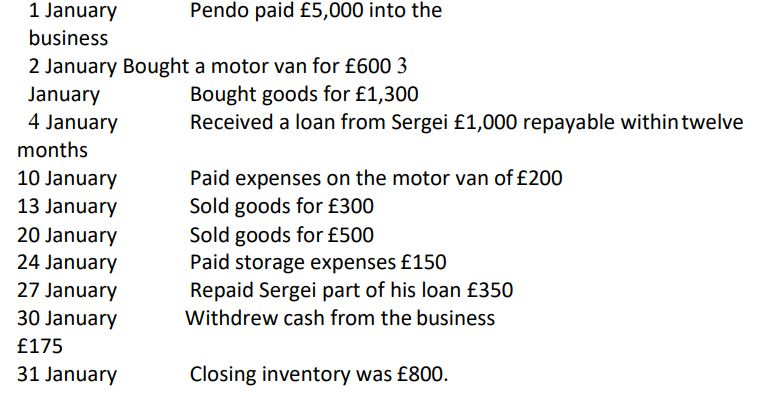 You are given the following information on the first month's trading of Pendo,