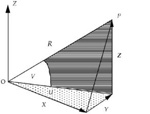A Total station was used to measure a horizontal angle U, a vertical angle V