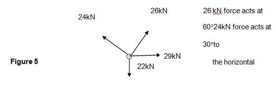 A member joint in a roof truss is acted upon by four forces as shownbelow.