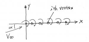 A vortex sheet in a uniform flow