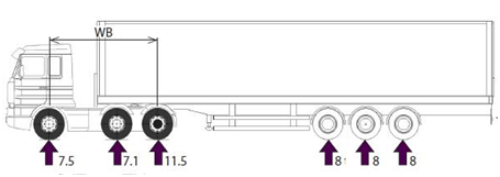 Axle configuration for assumed OGV2 vehicles in Q1d