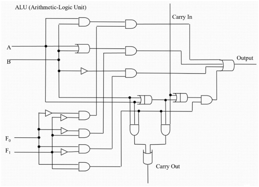 Below is the logic circuit of the simple ALU we saw in class. Answer the questions on the next page related to this circuit