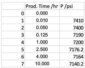 Average reservoir pressure