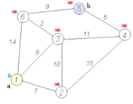 Dijkstra's algorithm (or Dijkstra's Shortest Path First algorithm, SPF algorithm